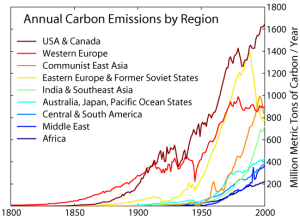 Carbon_Emission_by_Region